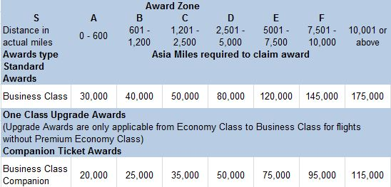 Companion to LHR cost 75k miles instead of 120k miles